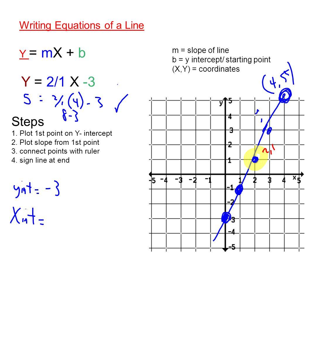 Y = 2/1 X -3 Steps Writing Equations of a Line Y = mX + b