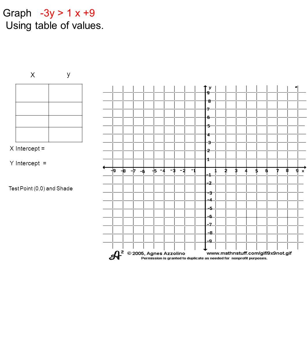 Graph -3y > 1 x +9 Using table of values. y X X Intercept =