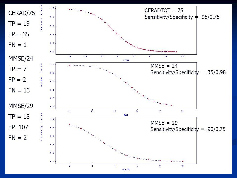 CERAD/75 TP = 19 FP = 35 FN = 1 MMSE/24 TP = 7 FP = 2 FN = 13 MMSE/29