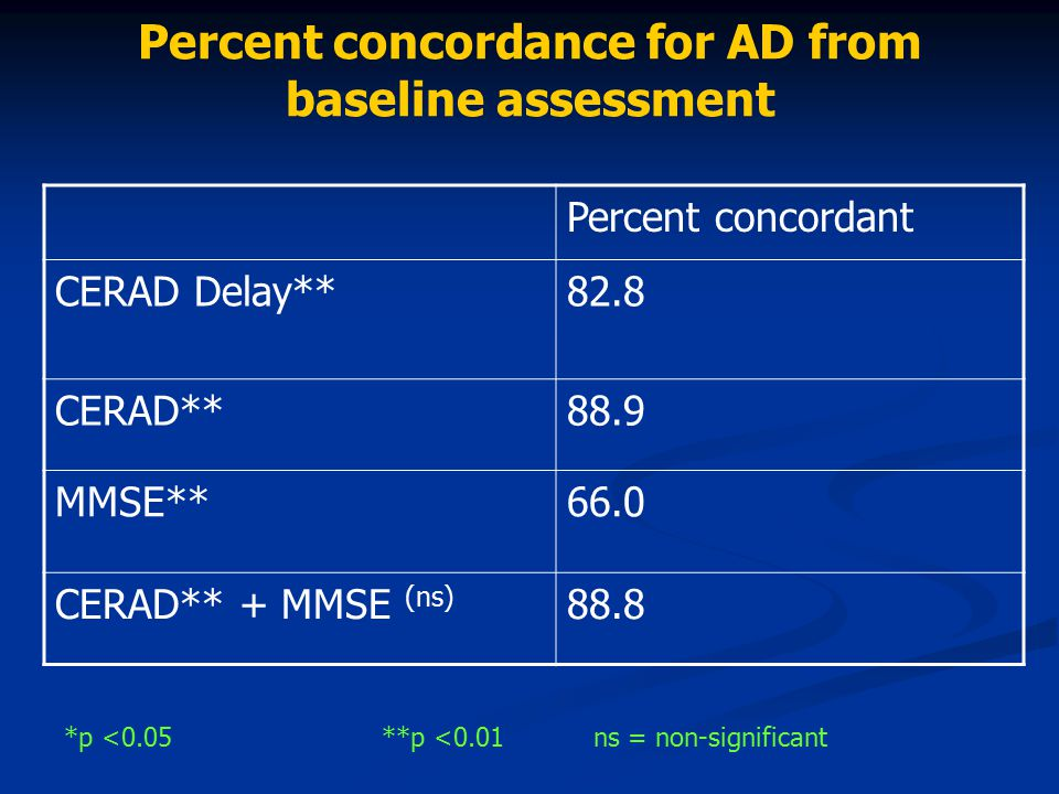 Percent concordance for AD from baseline assessment
