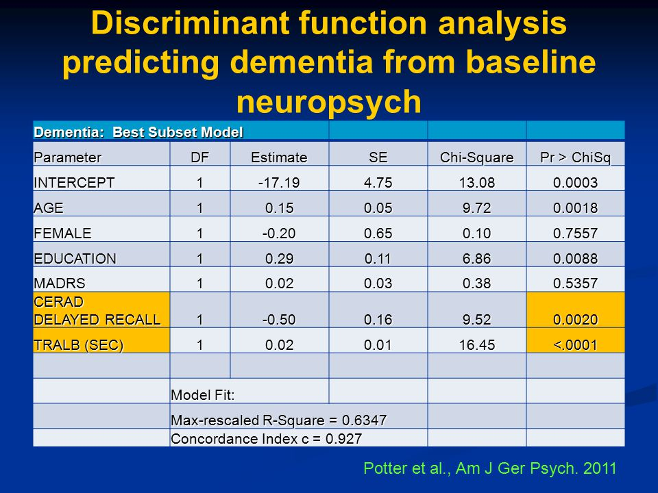 Discriminant function analysis predicting dementia from baseline neuropsych
