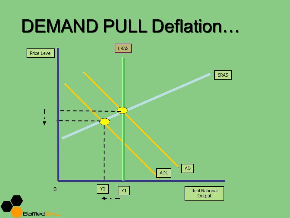 DEMAND PULL Deflation…