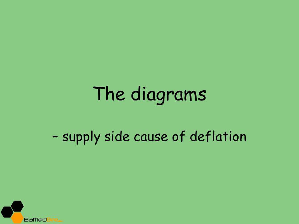 – supply side cause of deflation
