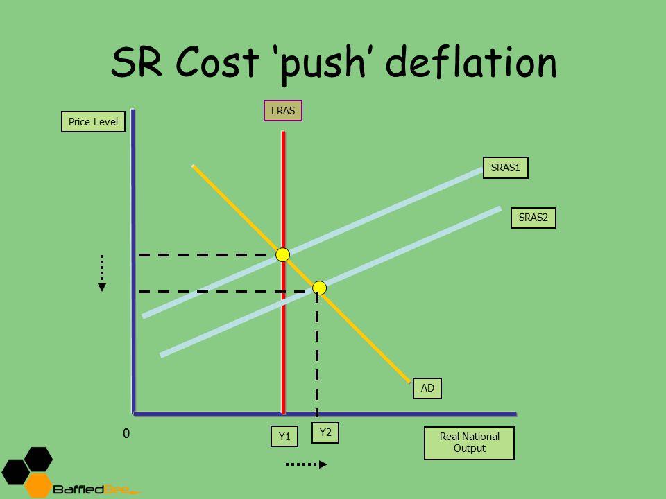 SR Cost 'push' deflation