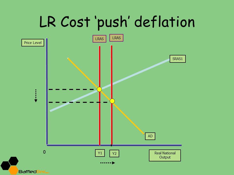 LR Cost 'push' deflation