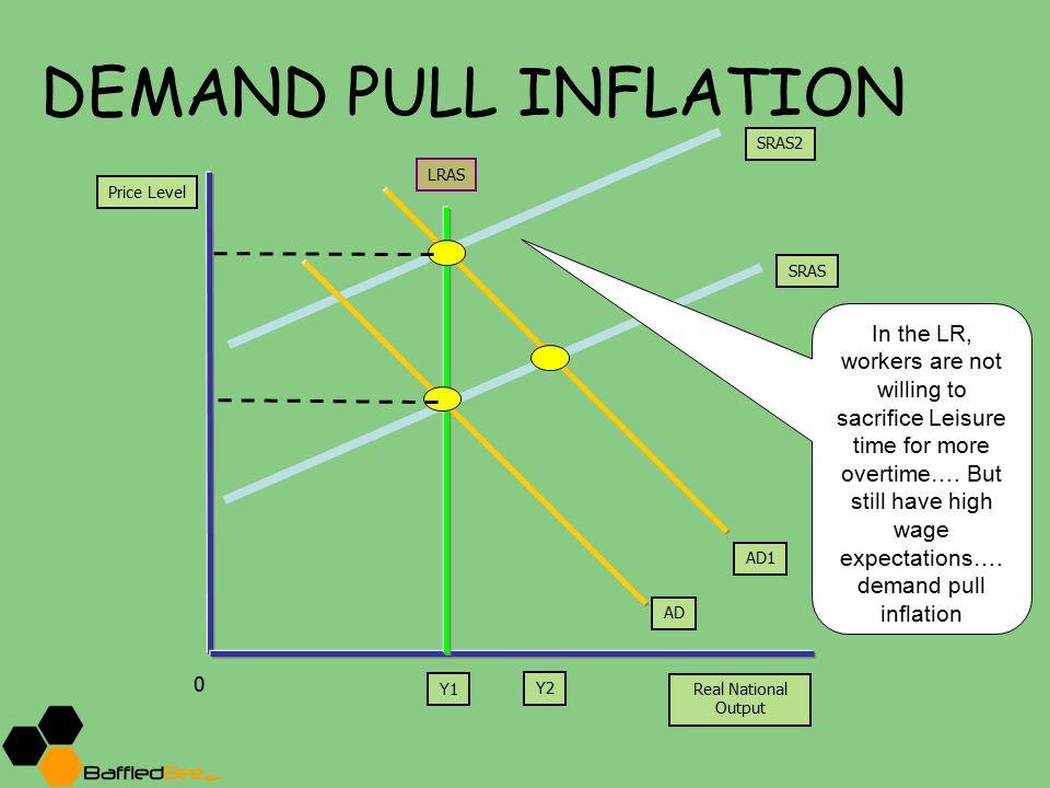 DEMAND PULL INFLATION SRAS2. LRAS. Price Level. SRAS.