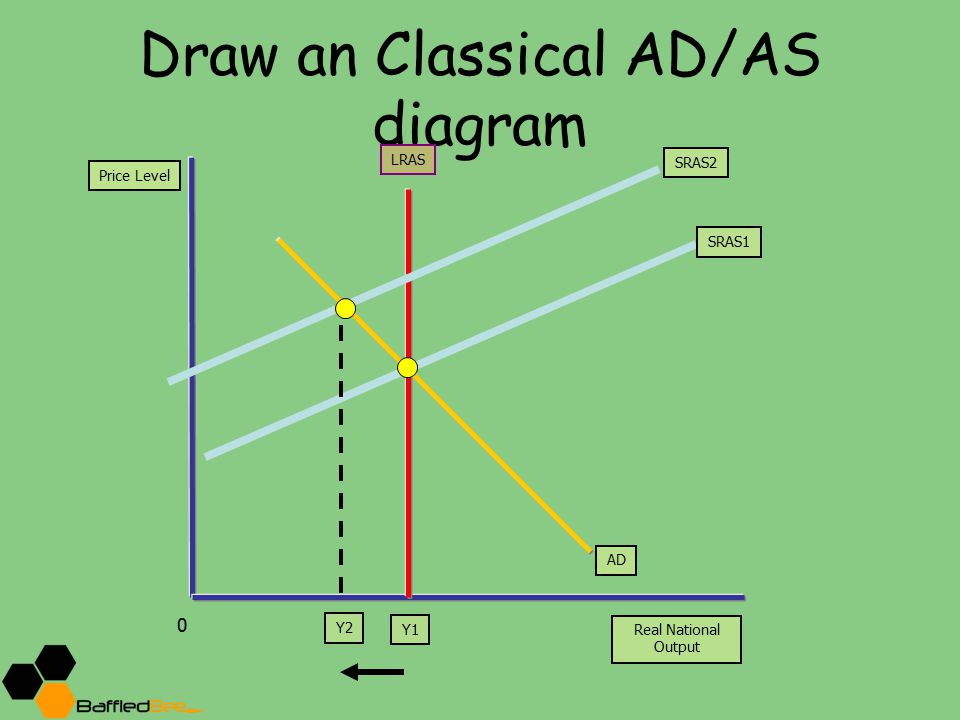 Draw an Classical AD/AS diagram