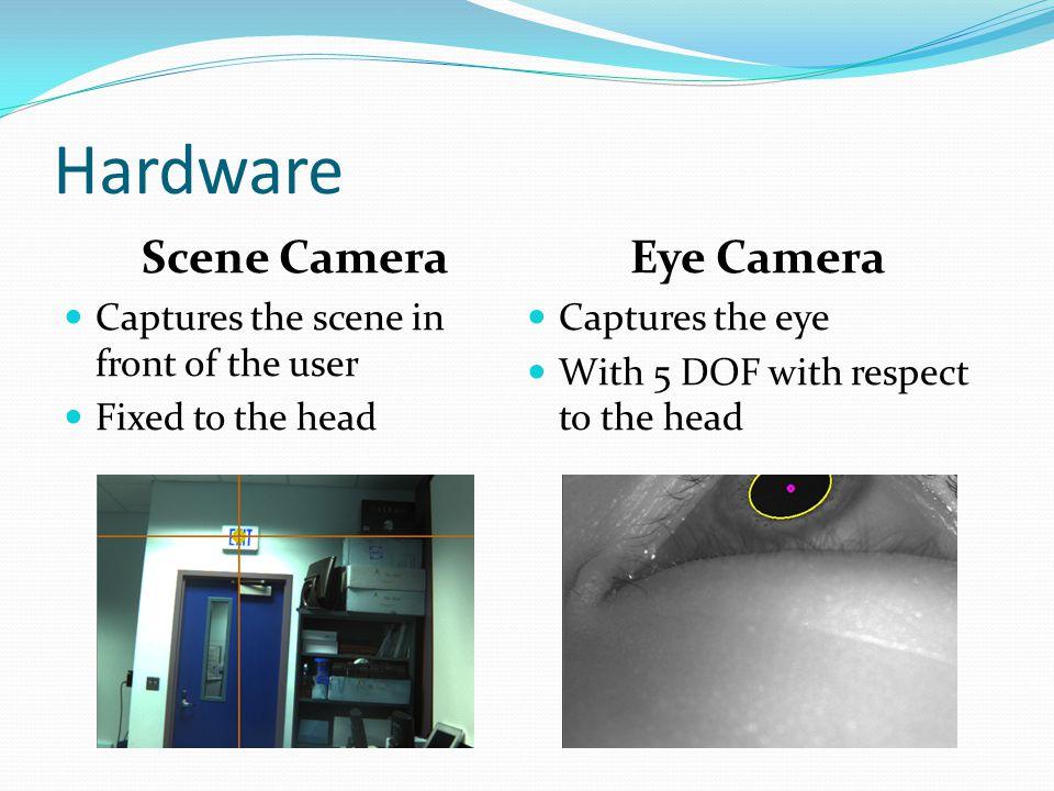 Hardware Scene Camera Eye Camera
