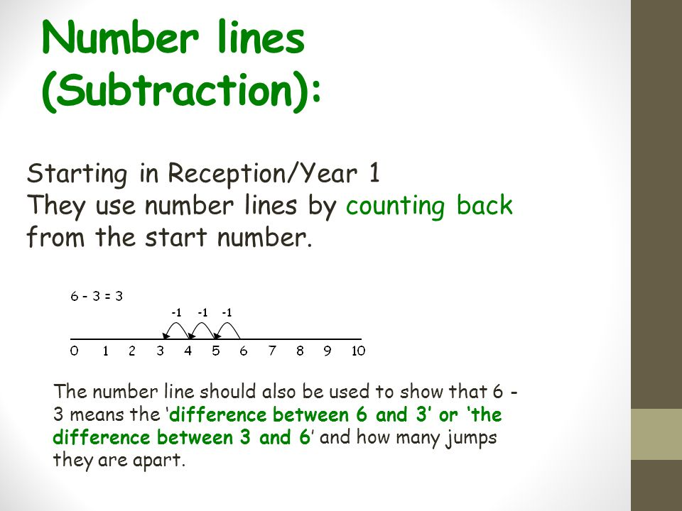 Number lines (Subtraction):