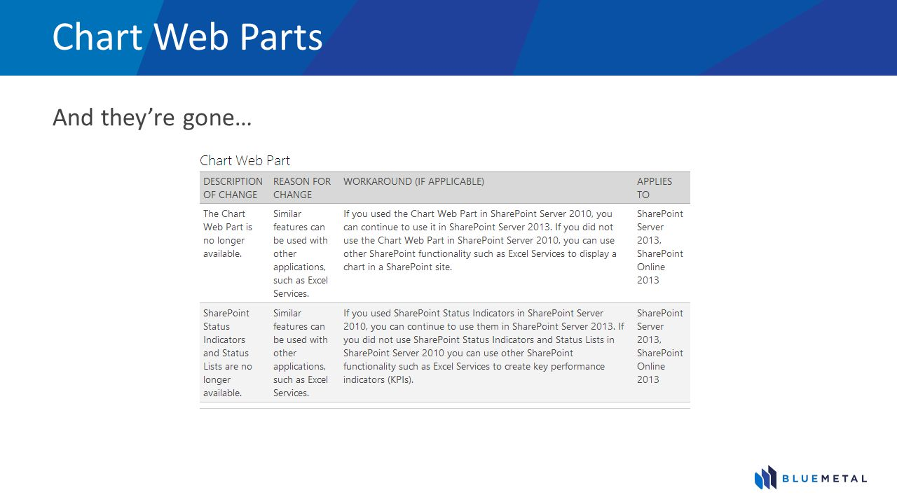 Chart Web Parts And they're gone…