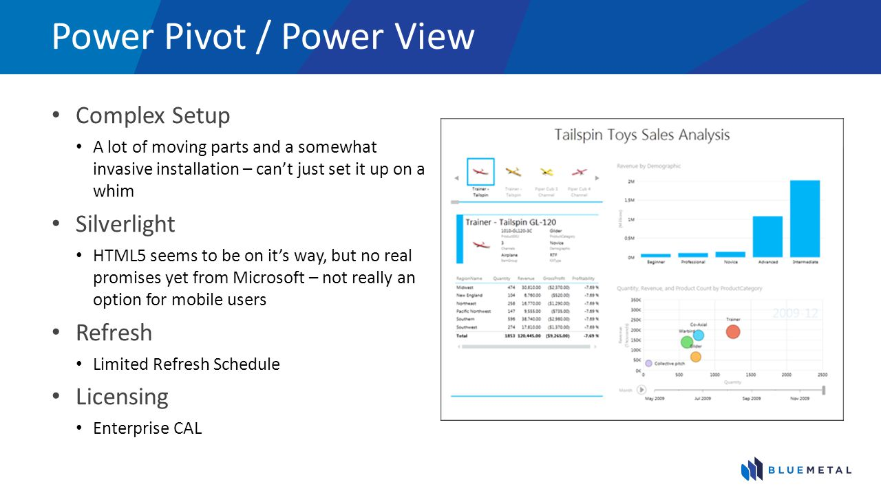 Power Pivot / Power View
