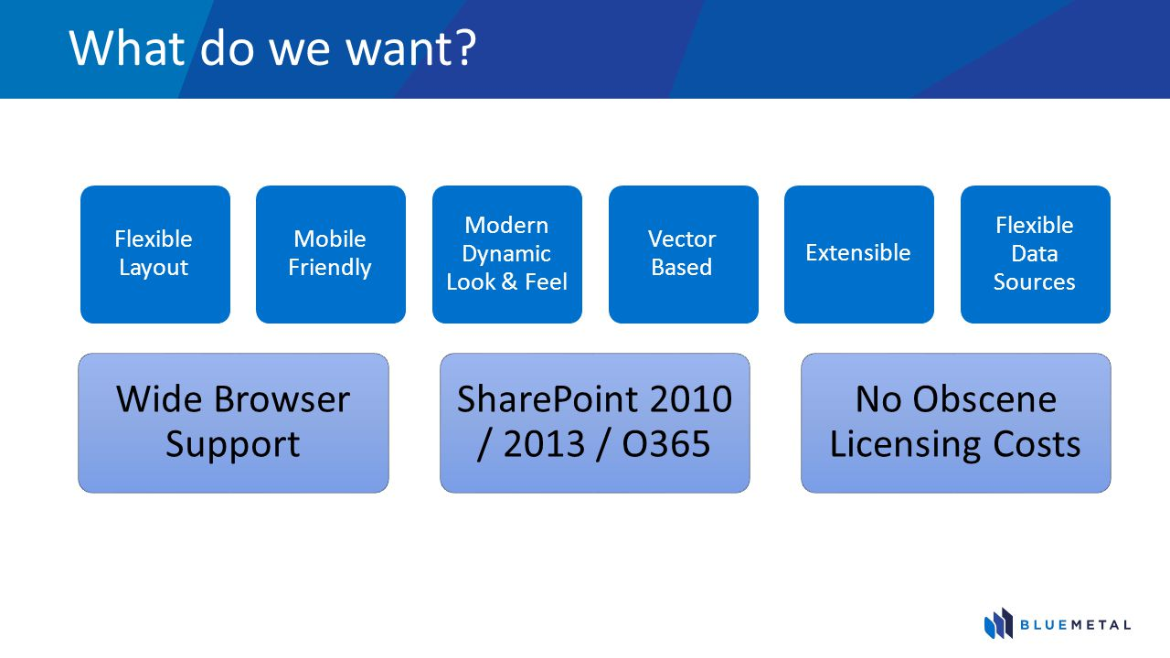 What do we want Wide Browser Support SharePoint 2010 / 2013 / O365