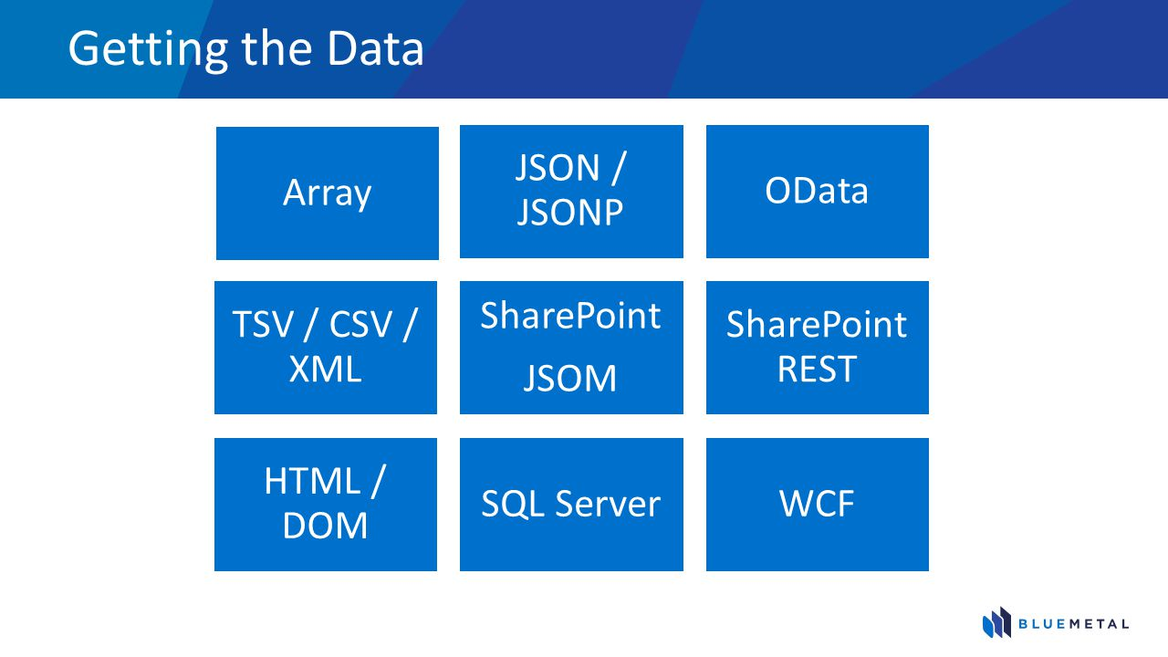 Getting the Data Array JSON / JSONP OData TSV / CSV / XML SharePoint