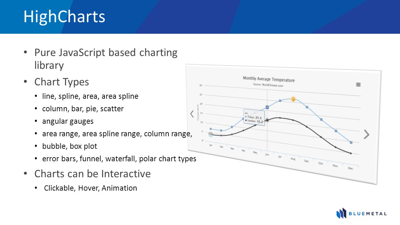 HighCharts Pure JavaScript based charting library Chart Types