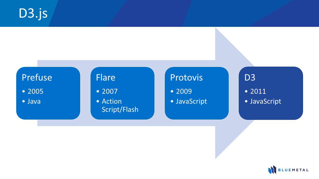 D3.js Prefuse Flare Protovis D3 2005 Java 2007 Action Script/Flash