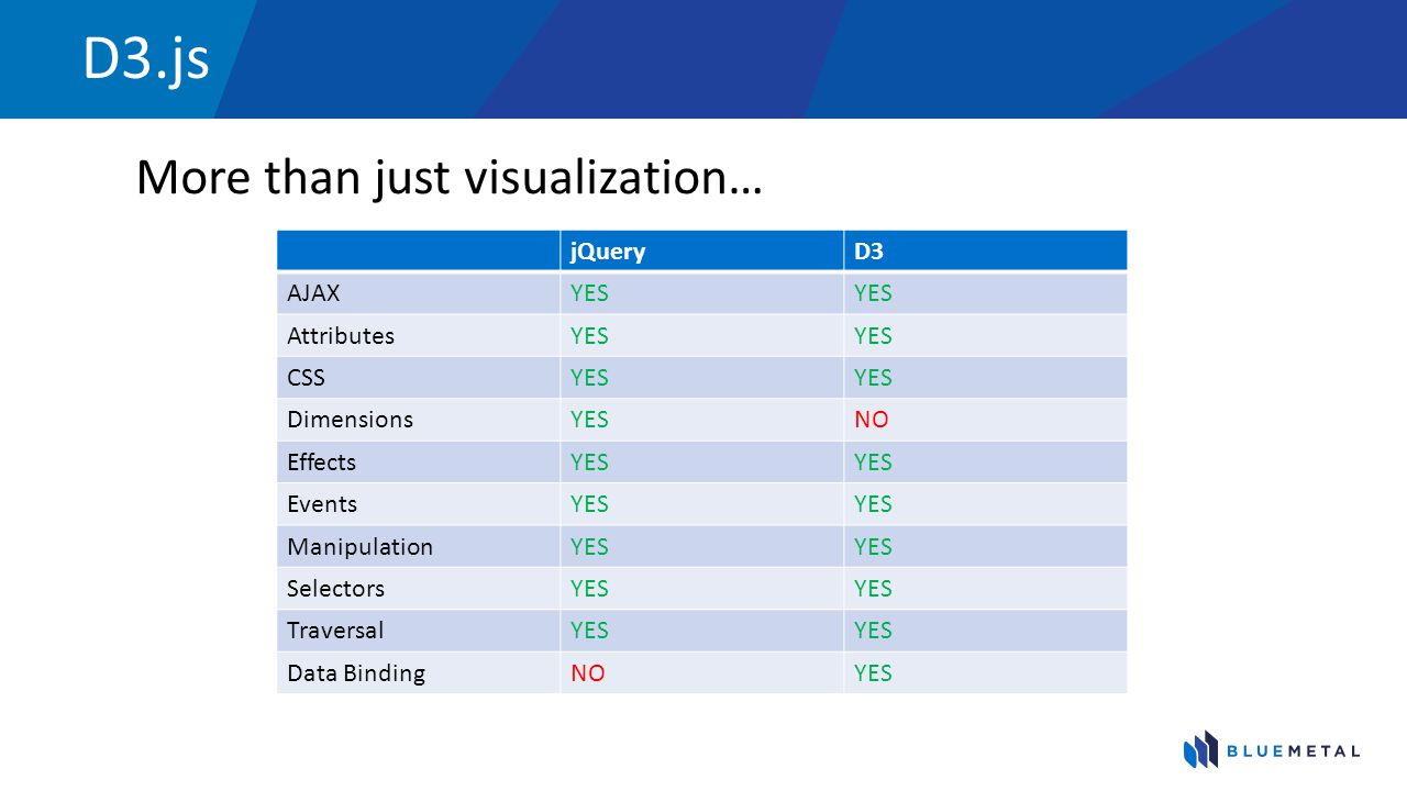 D3.js More than just visualization… jQuery D3 AJAX YES Attributes CSS
