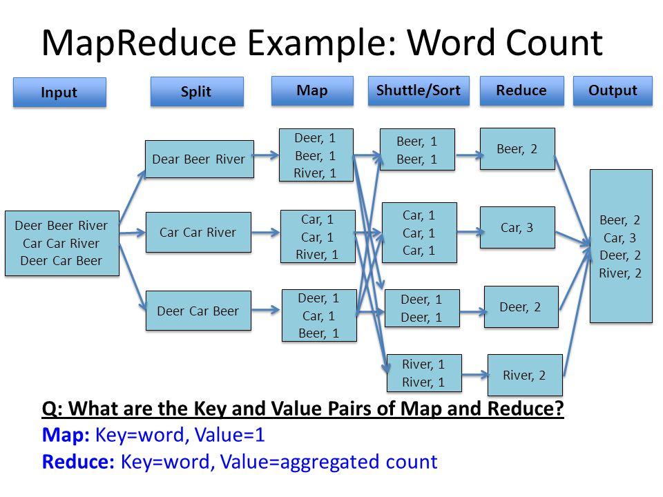 MapReduce Example: Word Count