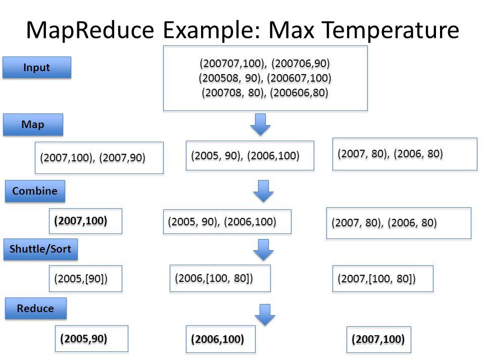 MapReduce Example: Max Temperature