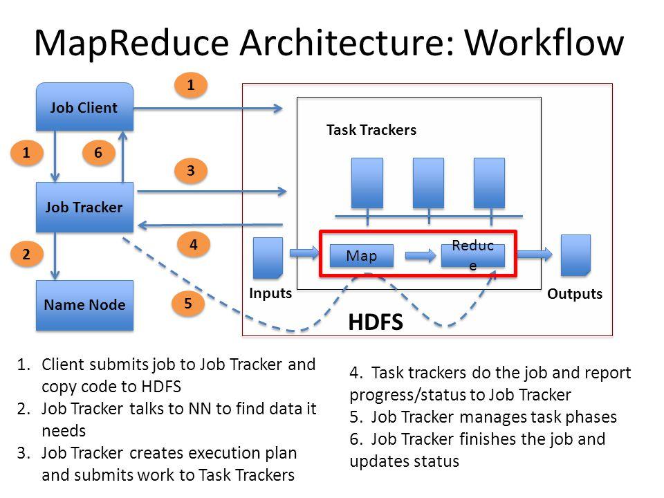 MapReduce Architecture: Workflow
