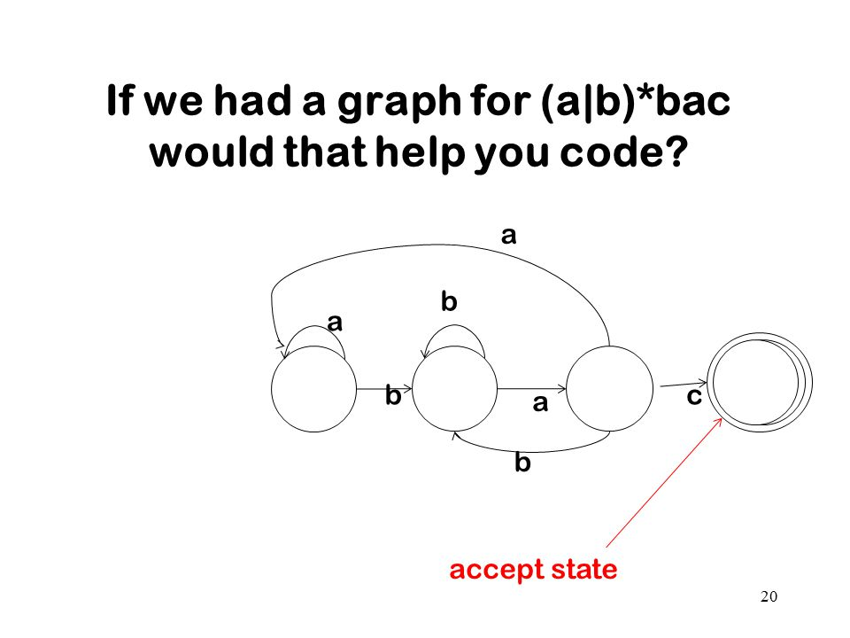 If we had a graph for (a|b)*bac would that help you code