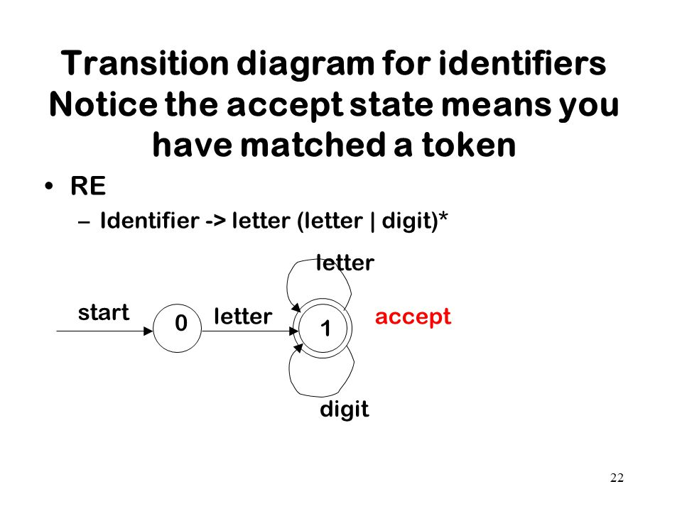 Transition diagram for identifiers Notice the accept state means you have matched a token