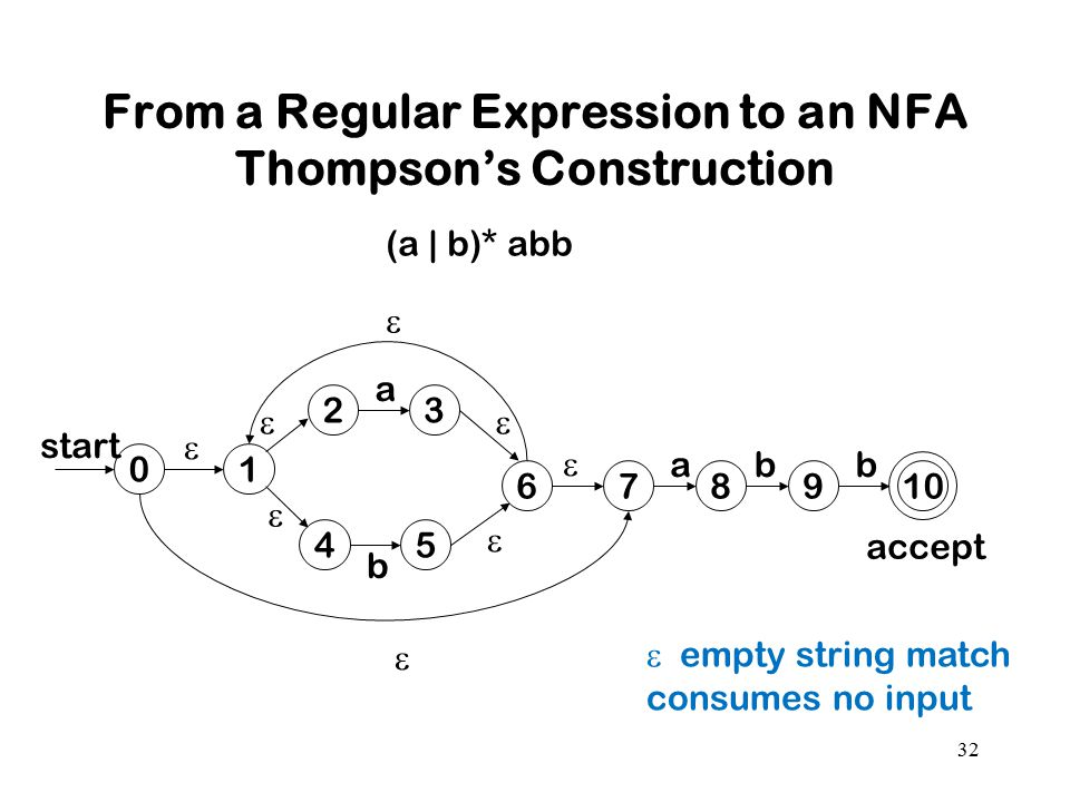 From a Regular Expression to an NFA Thompson's Construction