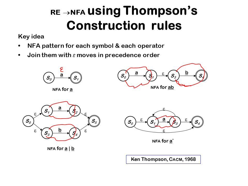 RE NFA using Thompson's Construction rules