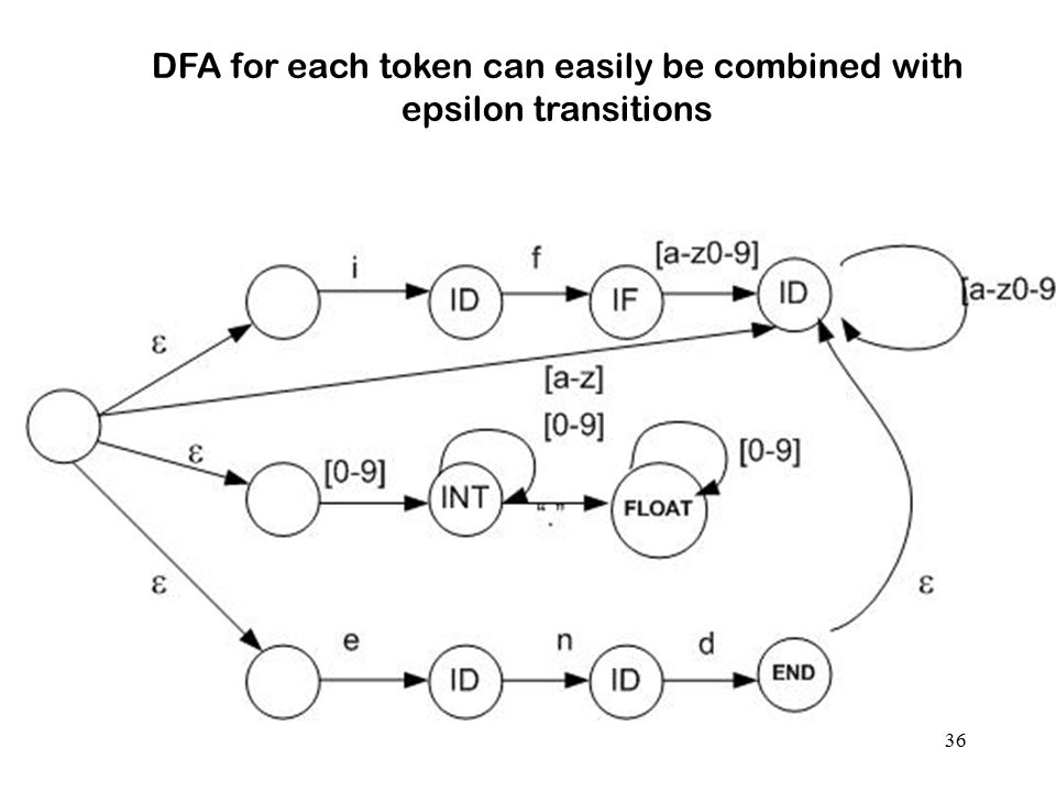 DFA for each token can easily be combined with epsilon transitions
