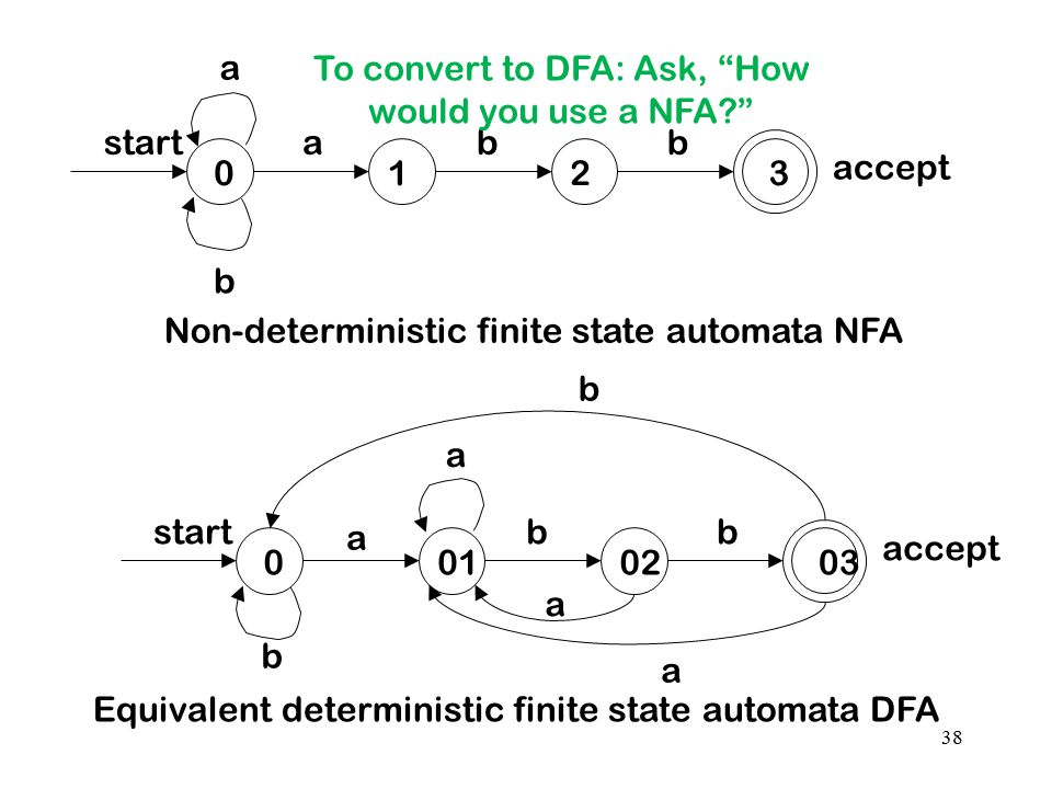 To convert to DFA: Ask, How would you use a NFA