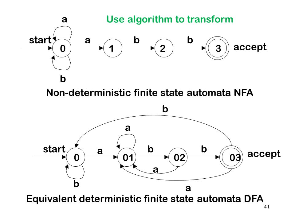Use algorithm to transform