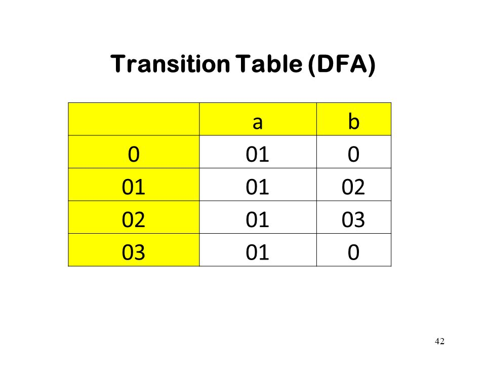 Transition Table (DFA)