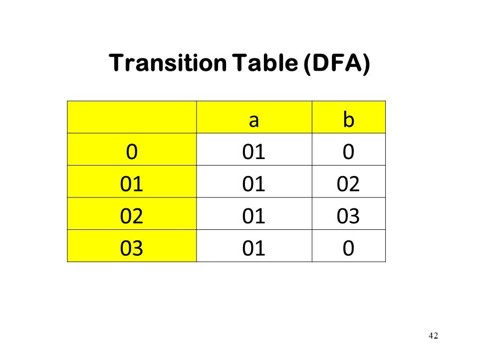 Transition Table (DFA)