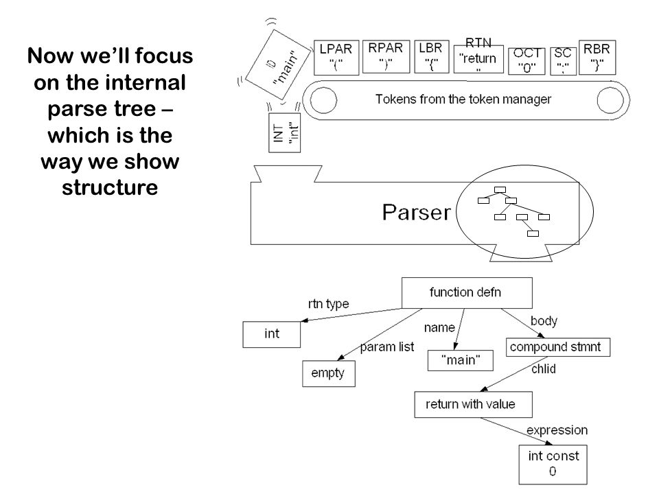 Now we'll focus on the internal parse tree – which is the way we show structure