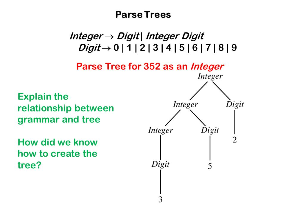Integer  Digit | Integer Digit