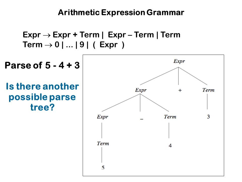 Arithmetic Expression Grammar Is there another possible parse tree