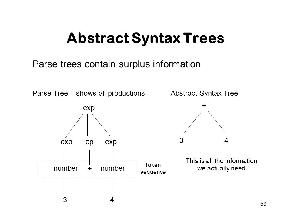 Abstract Syntax Trees Parse trees contain surplus information