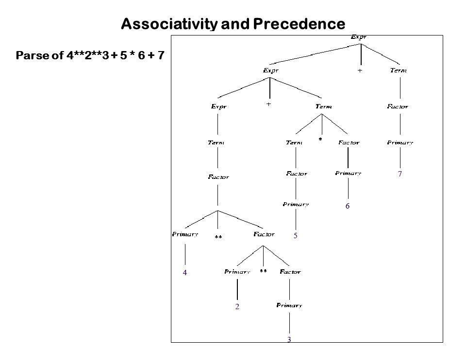 Associativity and Precedence