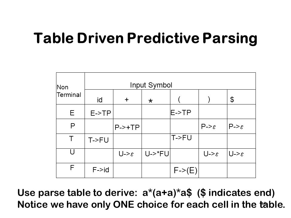 Table Driven Predictive Parsing