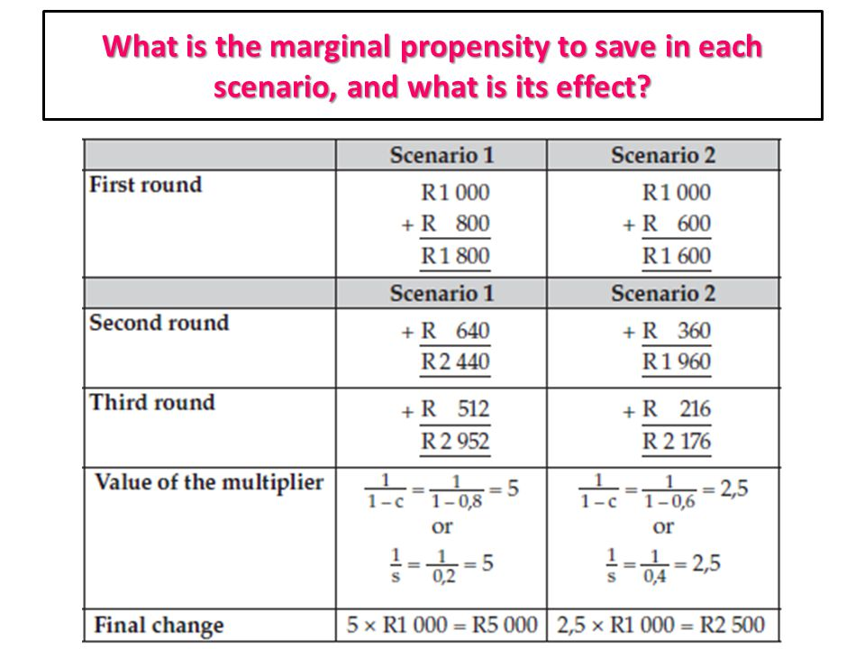 What is the marginal propensity to save in each scenario, and what is its effect
