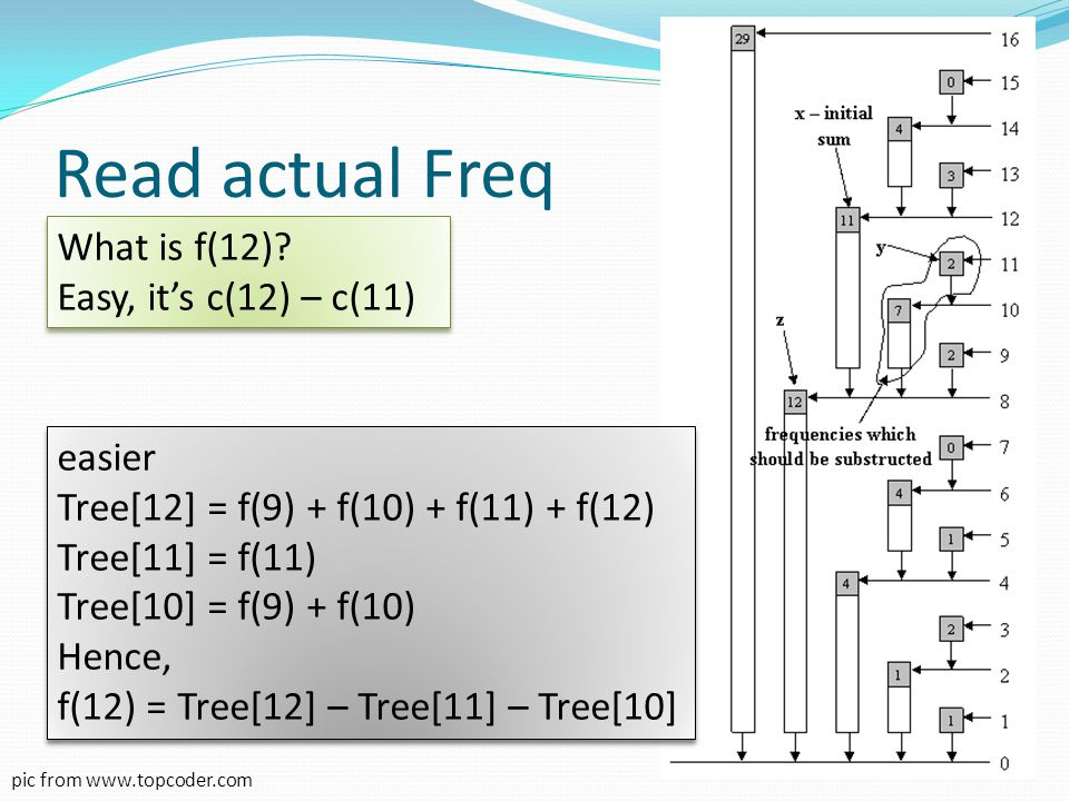 Read actual Freq What is f(12) Easy, it's c(12) – c(11) easier