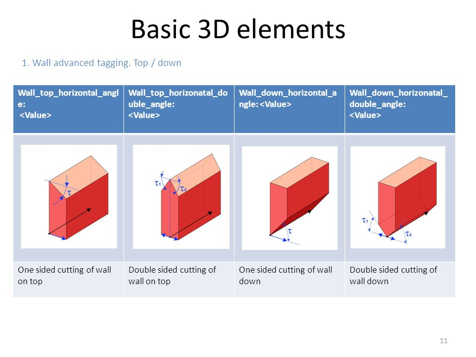 Basic 3D elements 1. Wall advanced tagging. Top / down