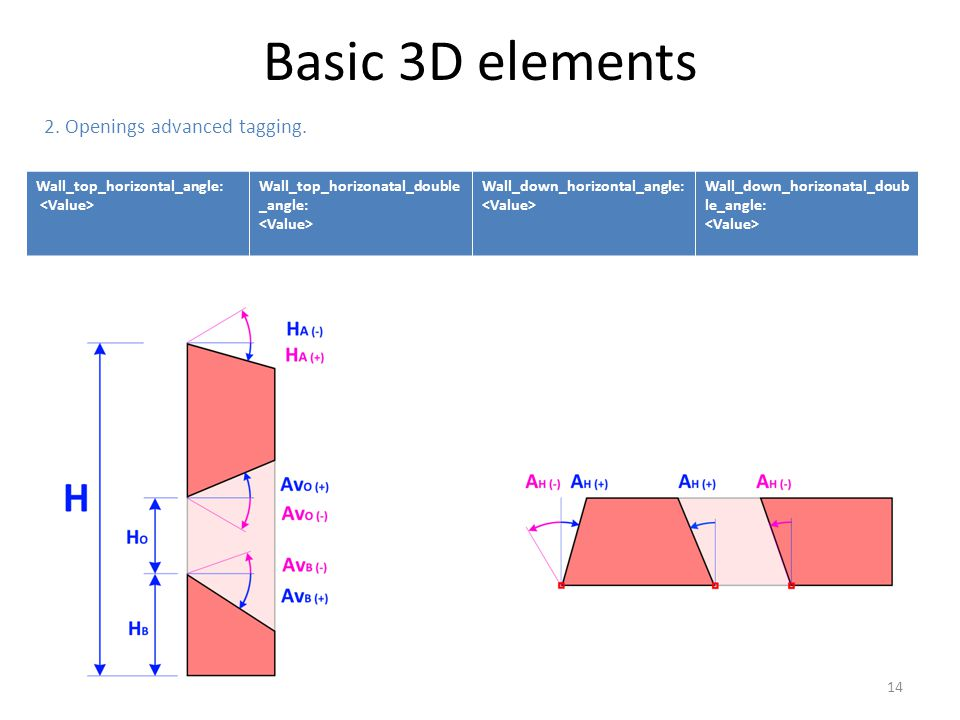 Basic 3D elements 2. Openings advanced tagging.