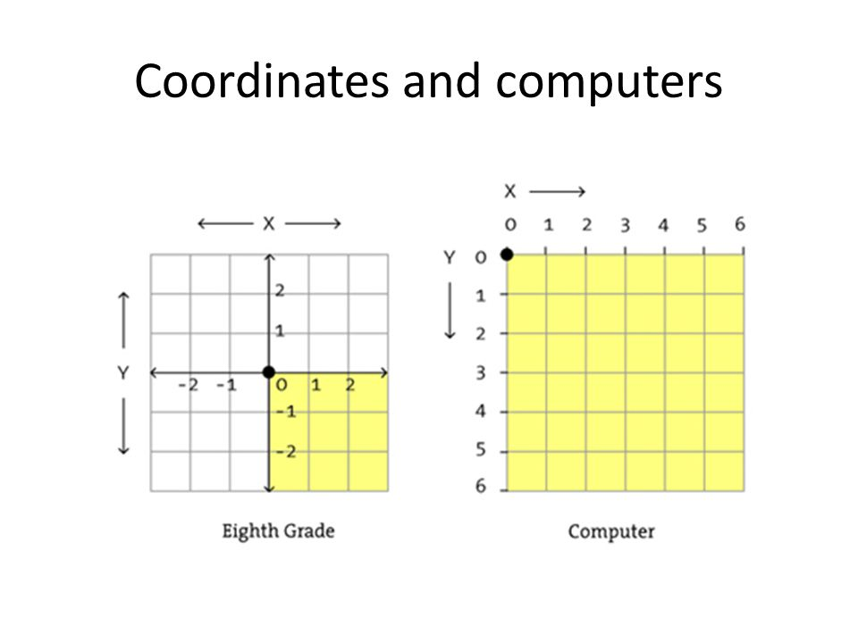 Coordinates and computers