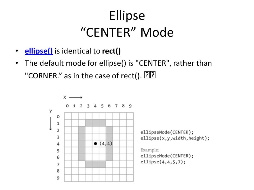 Ellipse CENTER Mode ellipse() is identical to rect()