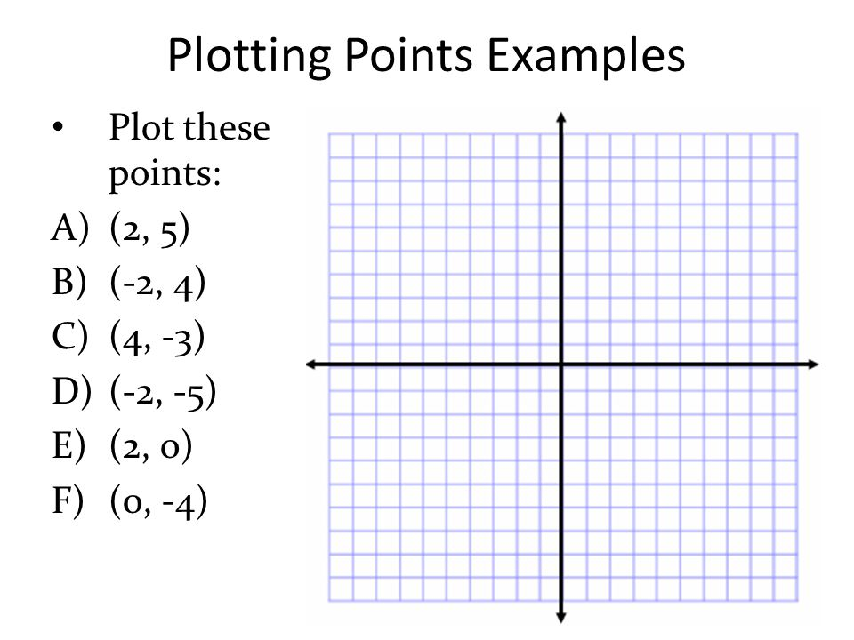 Plotting Points Examples