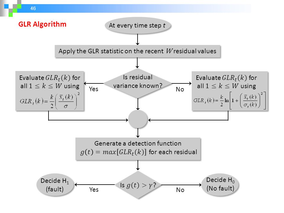 GLR Algorithm At every time step t