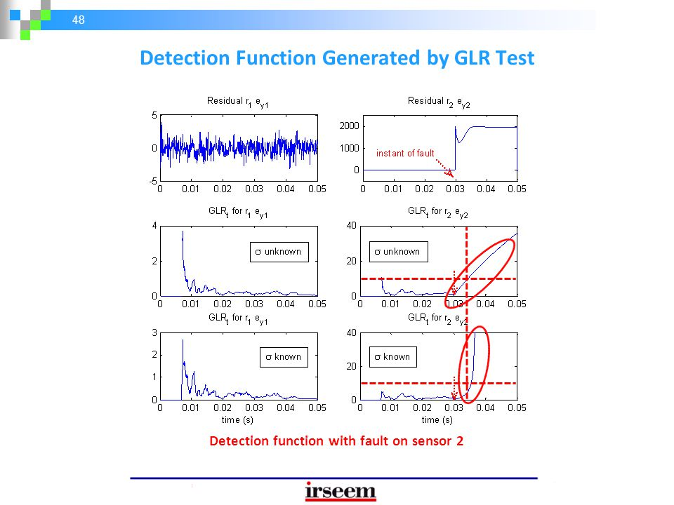 Detection Function Generated by GLR Test