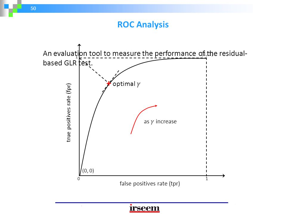 ROC Analysis + optimal 𝛾