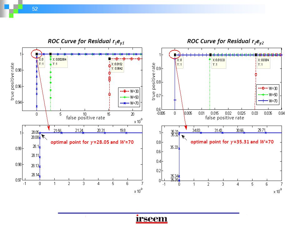 ROC Curve for Residual r1ey1 ROC Curve for Residual r2ey2