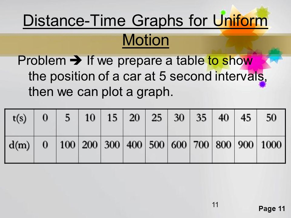 Distance-Time Graphs for Uniform Motion